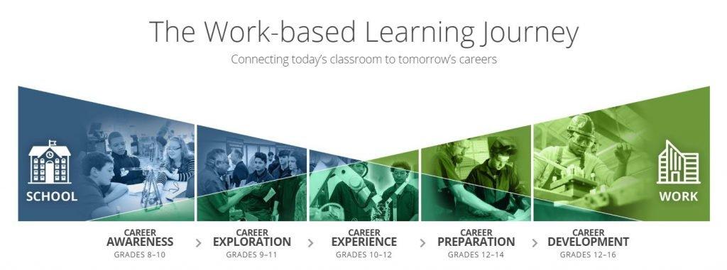 work-based learning journey